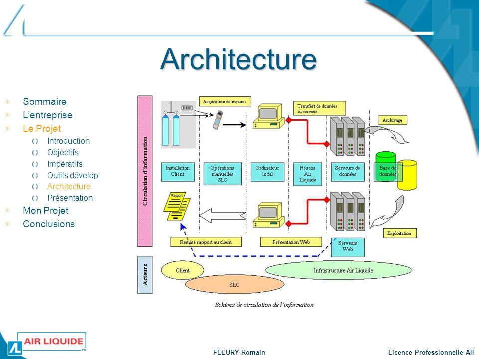 FLEURY Romain Licence Professionnelle AII Architecture Sommaire Lentreprise Le Projet Introduction Objectifs Impératifs Outils dévelop. Architecture P