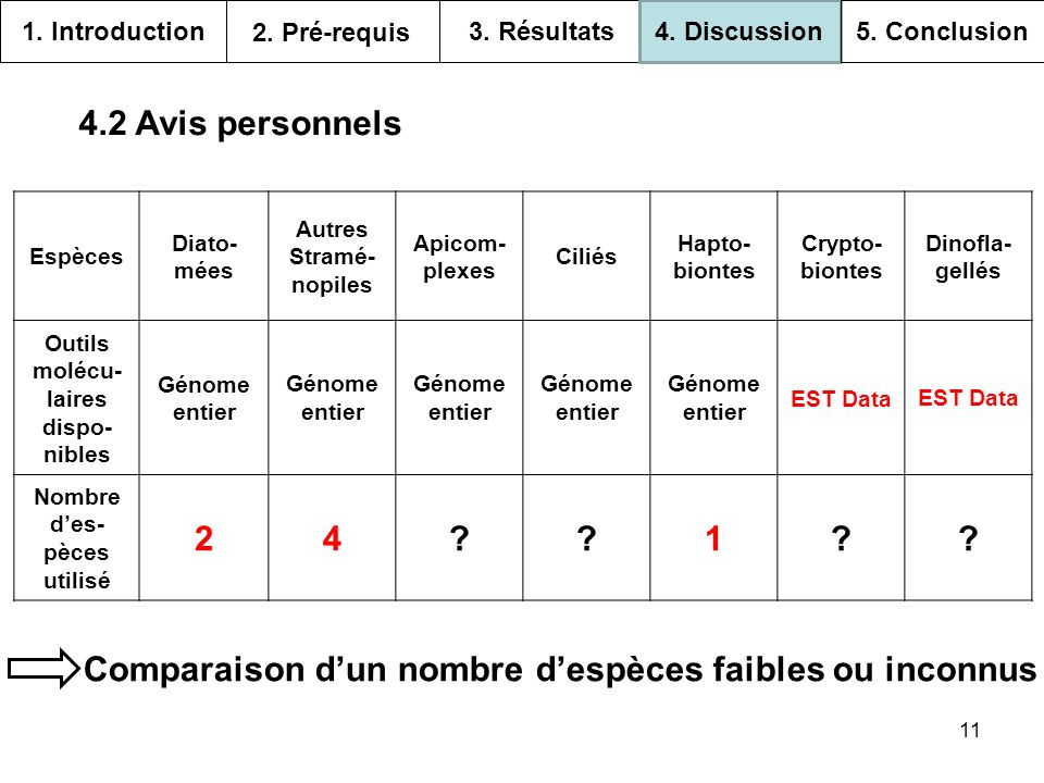 11 Espèces Diato- mées Autres Stramé- nopiles Apicom- plexes Ciliés Hapto- biontes Crypto- biontes Dinofla- gellés Outils molécu- laires dispo- nibles