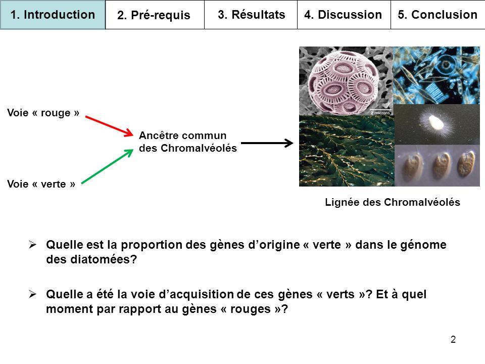 13 1.Introduction 2. Pré-requis 3. Résultats 4. Discussion 5.
