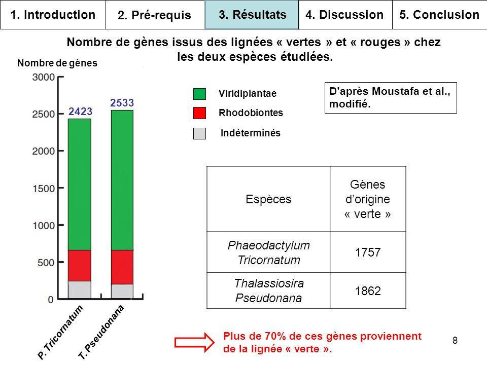 9 Nombres de gènes Distribution des gènes « verts » de diatomées parmi les différents chromalvéolés.