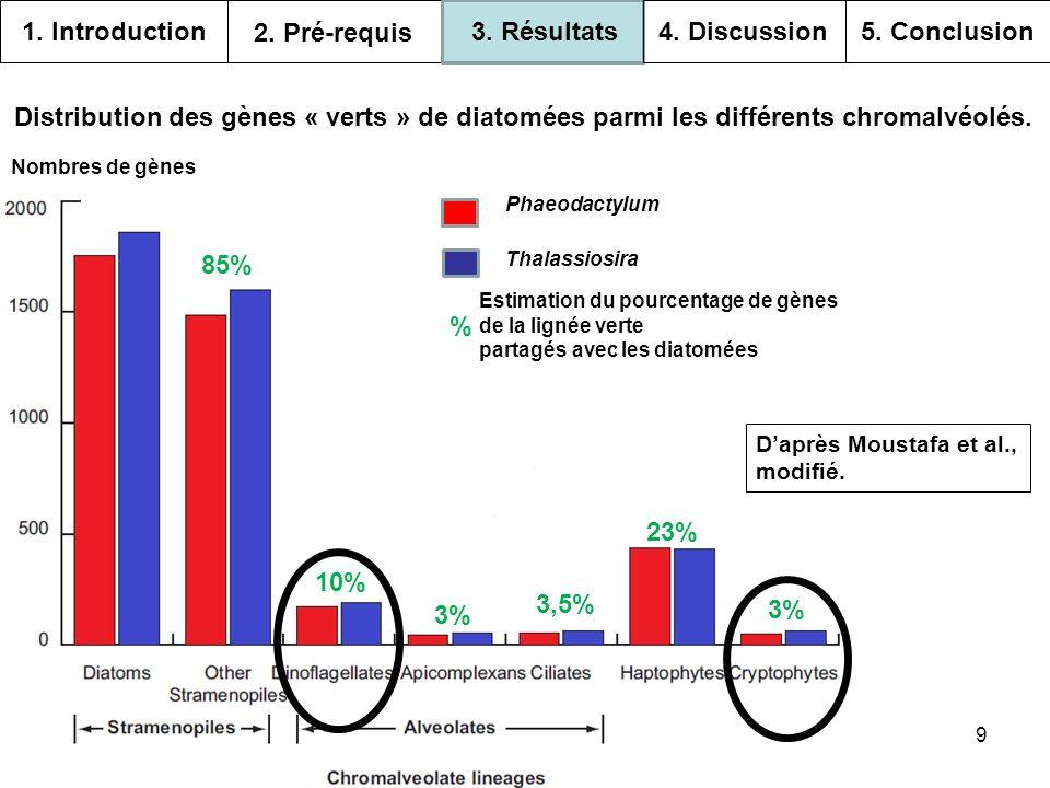 9 Nombres de gènes Distribution des gènes « verts » de diatomées parmi les différents chromalvéolés. Phaeodactylum Thalassiosira % Estimation du pourc