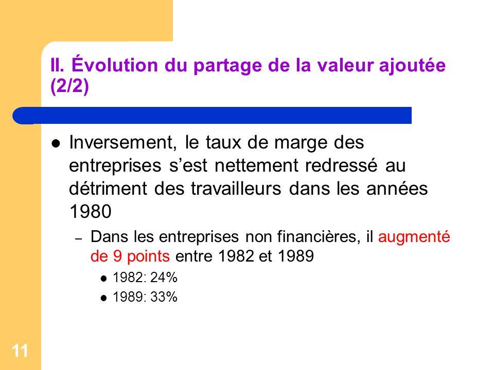 11 II. Évolution du partage de la valeur ajoutée (2/2) Inversement, le taux de marge des entreprises sest nettement redressé au détriment des travaill
