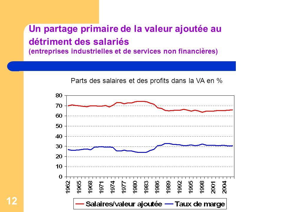 12 Un partage primaire de la valeur ajoutée au détriment des salariés (entreprises industrielles et de services non financières) Parts des salaires et des profits dans la VA en %