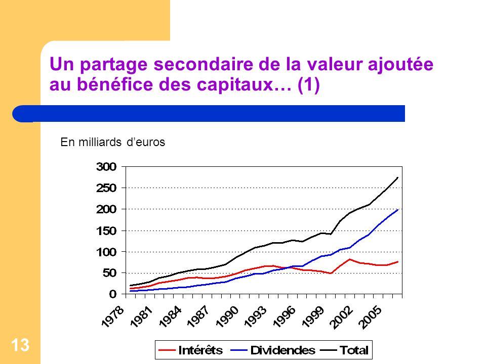 13 Un partage secondaire de la valeur ajoutée au bénéfice des capitaux… (1) En milliards deuros
