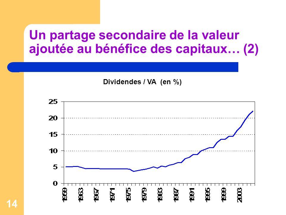 14 Un partage secondaire de la valeur ajoutée au bénéfice des capitaux… (2) Dividendes / VA (en %)