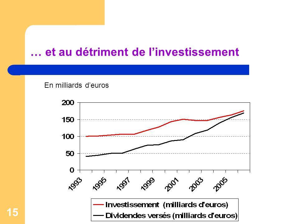 15 … et au détriment de linvestissement En milliards deuros