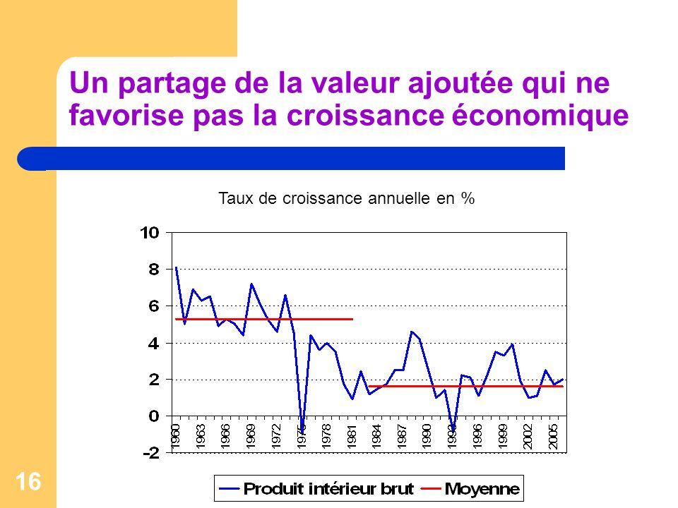 16 Un partage de la valeur ajoutée qui ne favorise pas la croissance économique Taux de croissance annuelle en %