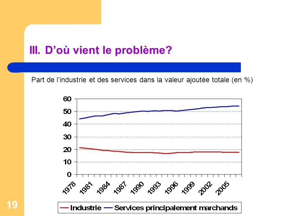 19 III. Doù vient le problème? Part de lindustrie et des services dans la valeur ajoutée totale (en %)