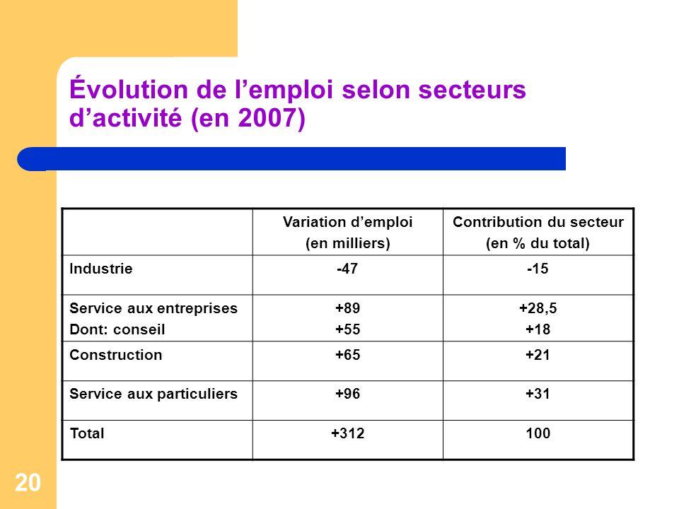 20 Évolution de lemploi selon secteurs dactivité (en 2007) Variation demploi (en milliers) Contribution du secteur (en % du total) Industrie-47-15 Service aux entreprises Dont: conseil +89 +55 +28,5 +18 Construction+65+21 Service aux particuliers+96+31 Total+312100