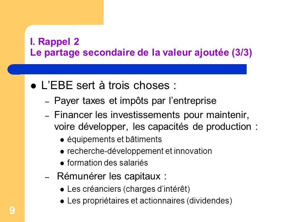 9 I. Rappel 2 Le partage secondaire de la valeur ajoutée (3/3) LEBE sert à trois choses : – Payer taxes et impôts par lentreprise – Financer les inves