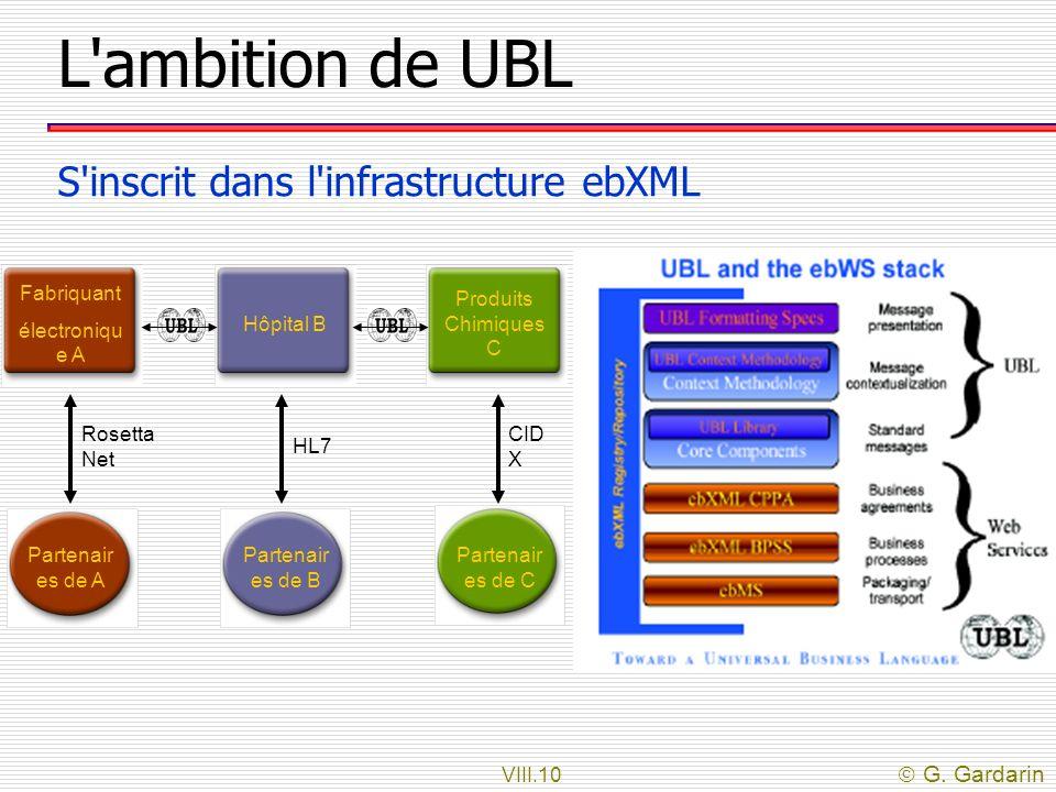 VIII.10 G. Gardarin L'ambition de UBL S'inscrit dans l'infrastructure ebXML Fabriquant électroniqu e A Partenair es de A Rosetta Net Hôpital B Partena