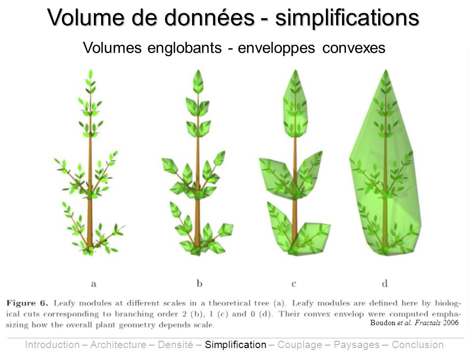 Boudon et al. Fractals 2006 Volume de données - simplifications Volumes englobants - enveloppes convexes Introduction – Architecture – Densité – Simpl