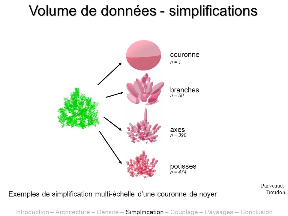 Exemples de simplification multi-échelle dune couronne de noyer branches axes couronne pousses n = 474 n = 398 n = 50 n = 1 Parveaud, Boudon Volume de données - simplifications Introduction – Architecture – Densité – Simplification – Couplage – Paysages – Conclusion