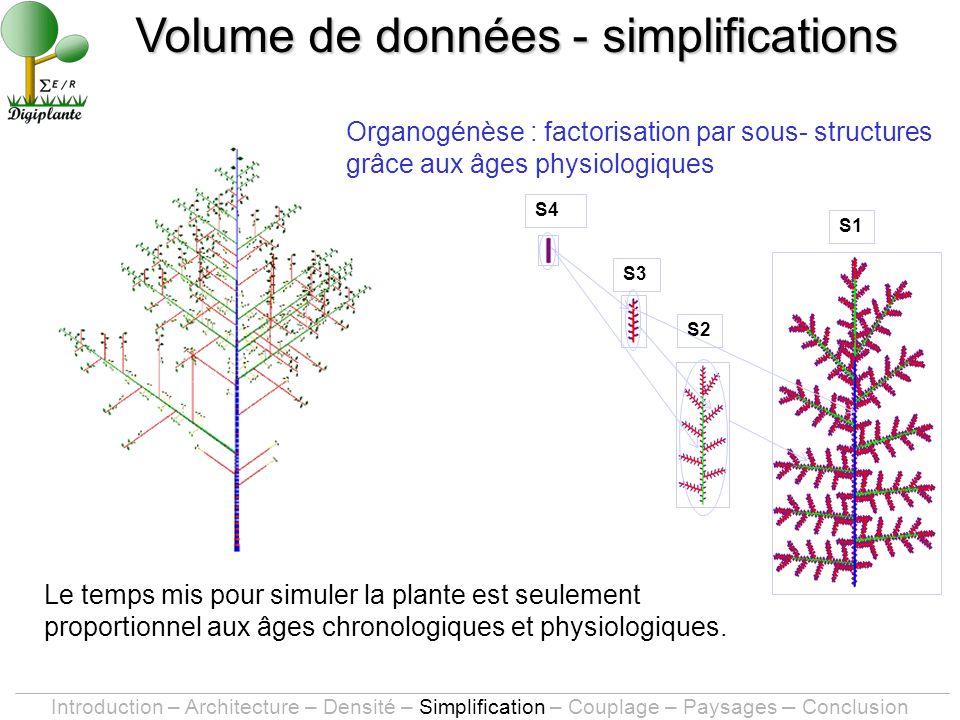 S1 S4 S3 S2 Le temps mis pour simuler la plante est seulement proportionnel aux âges chronologiques et physiologiques.