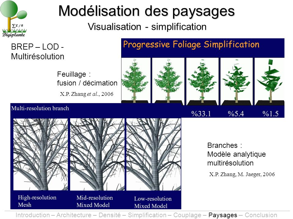 BREP – LOD - Multirésolution Modélisation des paysages Visualisation - simplification Introduction – Architecture – Densité – Simplification – Couplag