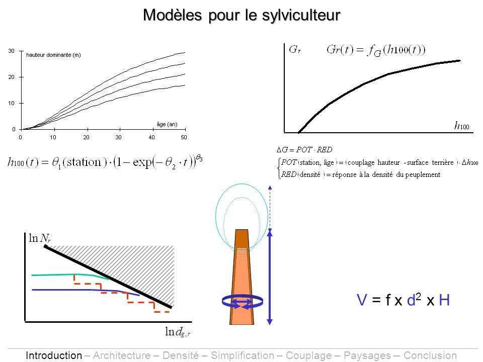 Modèles pour le sylviculteur lnd g,r N r V = f x d 2 x H Introduction – Architecture – Densité – Simplification – Couplage – Paysages – Conclusion