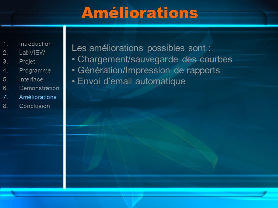 Améliorations 1.Introduction 2.LabVIEW 3.Projet 4.Programme 5.Interface 6.Demonstration 7.Améliorations 8.Conclusion Les améliorations possibles sont : Chargement/sauvegarde des courbes Génération/Impression de rapports Envoi demail automatique