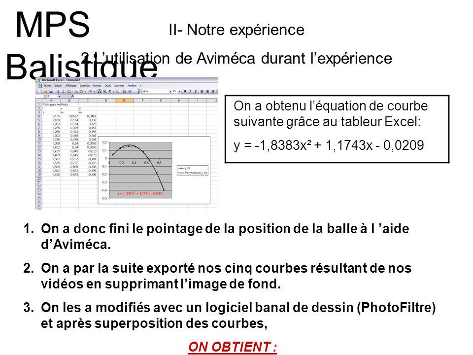 II- Notre expérience 2.Lutilisation de Aviméca durant lexpérience MPS Balistique 1.On a donc fini le pointage de la position de la balle à l aide dAvi