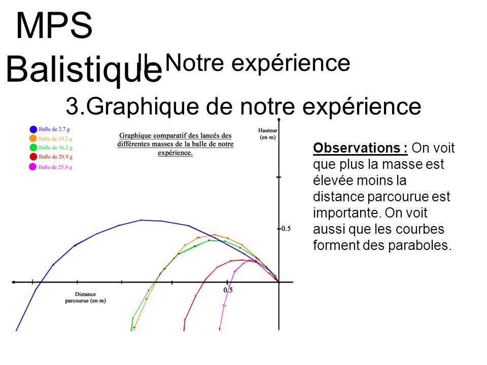 II- Notre expérience 3.Graphique de notre expérience MPS Balistique Observations : On voit que plus la masse est élevée moins la distance parcourue es