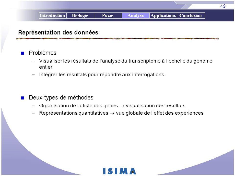 49 IntroductionBiologiePucesAnalyseApplicationsConclusionAnalyse Représentation des données Problèmes –Visualiser les résultats de lanalyse du transcr