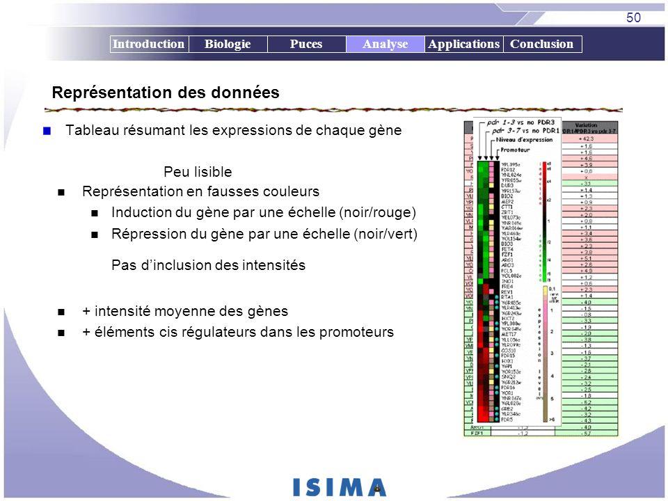 50 IntroductionBiologiePucesAnalyseApplicationsConclusion Tableau résumant les expressions de chaque gène Représentation en fausses couleurs Induction