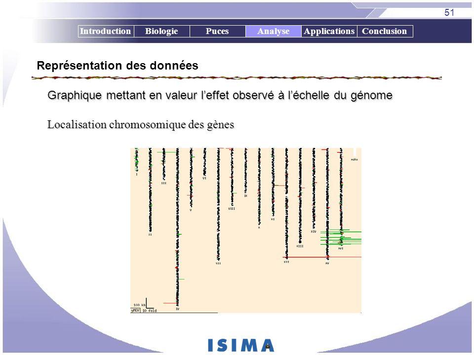 51 IntroductionBiologiePucesAnalyseApplicationsConclusion Localisation chromosomique des gènes Localisation chromosomique des gènes Analyse Représenta