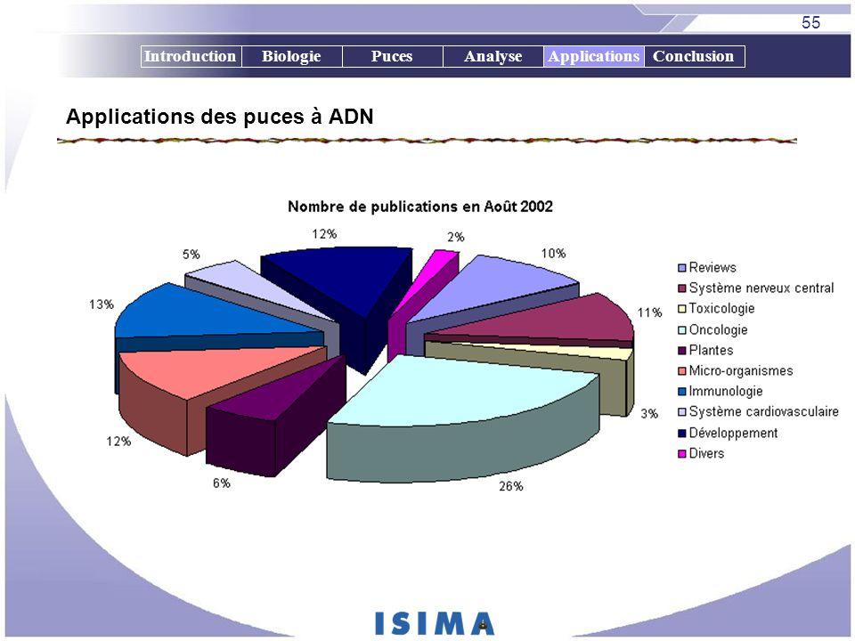 55 IntroductionBiologiePucesAnalyseApplicationsConclusion Applications des puces à ADN Applications