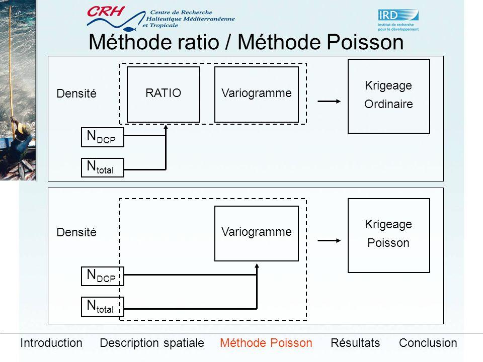 Méthode ratio / Méthode Poisson IntroductionDescription spatialeMéthode PoissonRésultatsConclusion N total N DCP RATIOVariogramme Krigeage Ordinaire Densité N total N DCP Variogramme Krigeage Poisson Densité