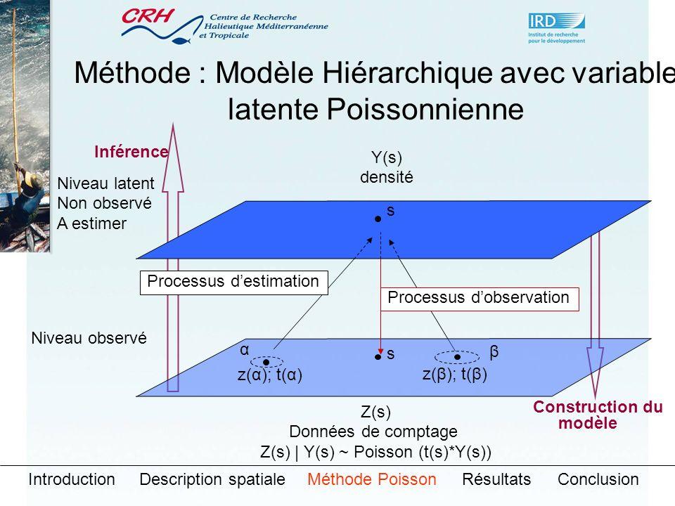 Niveau latent Non observé A estimer Niveau observé Y(s) densité s α β s Z(s) Données de comptage Z(s) | Y(s) ~ Poisson (t(s)*Y(s)) z(α); t(α) z(β); t(β) Processus dobservation Processus destimation Inférence Construction du modèle Méthode : Modèle Hiérarchique avec variable latente Poissonnienne IntroductionDescription spatialeMéthode PoissonRésultatsConclusion