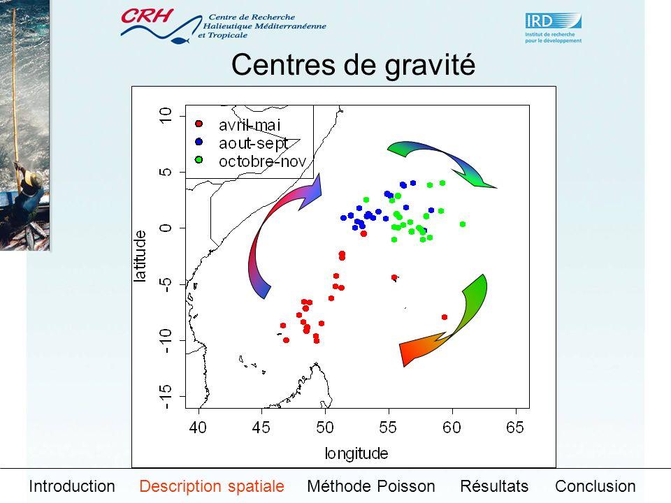 IntroductionDescription spatialeMéthode PoissonRésultatsConclusion Inerties
