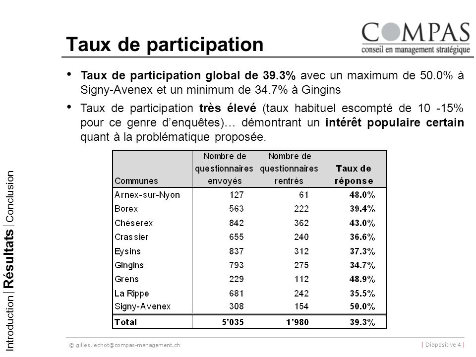 © gilles.lechot@compas-management.ch | Diapositive 4 | Taux de participation Taux de participation global de 39.3% avec un maximum de 50.0% à Signy-Av