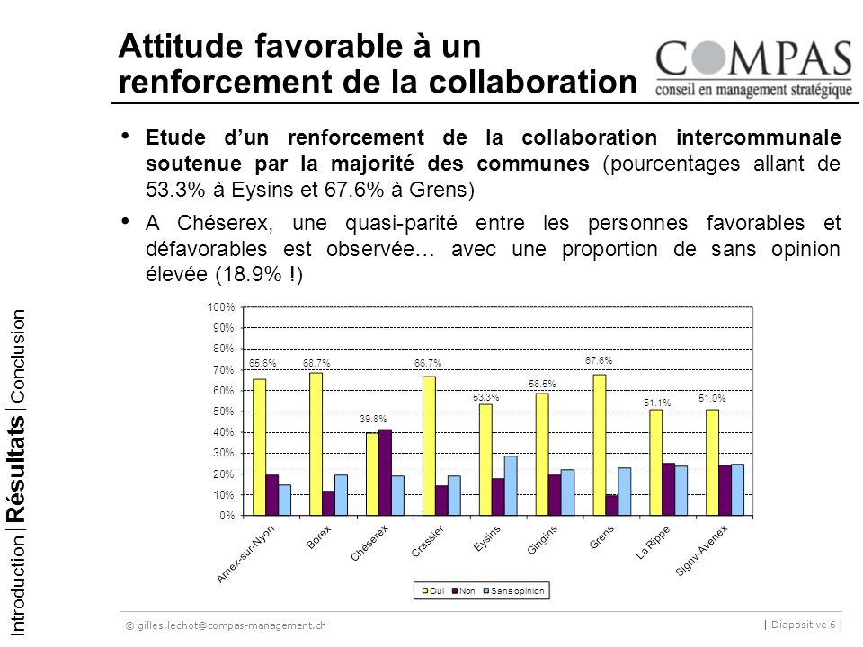 © gilles.lechot@compas-management.ch | Diapositive 6 | Attitude favorable à un renforcement de la collaboration Etude dun renforcement de la collabora