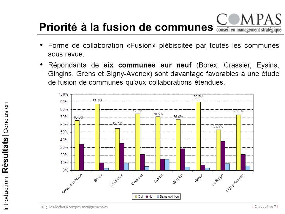 © gilles.lechot@compas-management.ch | Diapositive 7 | Priorité à la fusion de communes Forme de collaboration «Fusion» plébiscitée par toutes les communes sous revue.