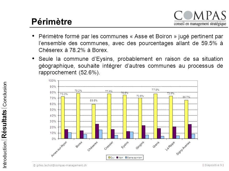 © gilles.lechot@compas-management.ch | Diapositive 9 | Périmètre Périmètre formé par les communes « Asse et Boiron » jugé pertinent par lensemble des communes, avec des pourcentages allant de 59.5% à Chéserex à 78.2% à Borex.