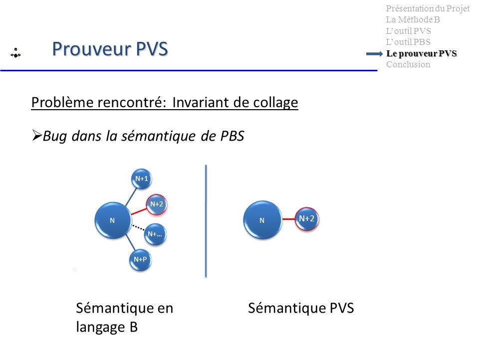 Problème rencontré: Invariant de collage Bug dans la sémantique de PBS N+2 N N+1N+2 N+…N+P N Sémantique en langage B Sémantique PVS N Le prouveur PVS Présentation du Projet La Méthode B Loutil PVS Loutil PBS Le prouveur PVS Conclusion Prouveur PVS