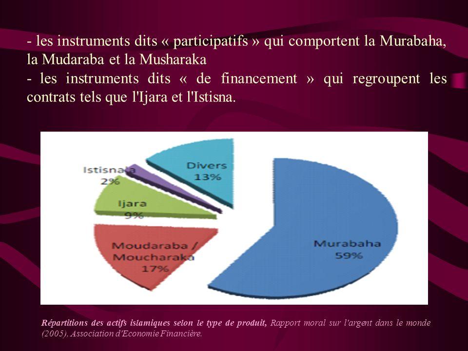 5) Les produits financiers islamiques : Au cours de son développement, la finance islamique a créé plusieurs instruments afin de satisfaire les besoin
