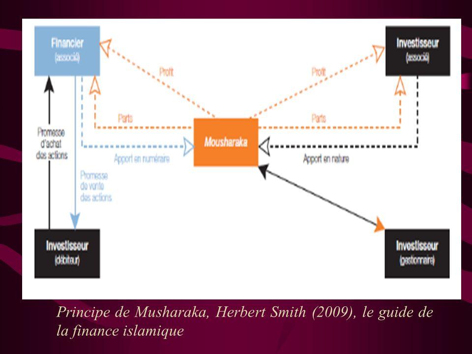 Musharaka La Musharaka est un contrat entre la banque et le client en vertu duquel la banque et le client apportent chacun des capitaux en vue d'un pr