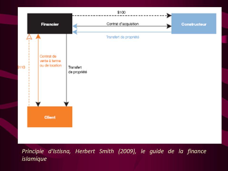 Istisna L'Istisna est un moyen de financement progressif. C'est un contrat de fabrication (ou de construction) au terme duquel le participant (vendeur