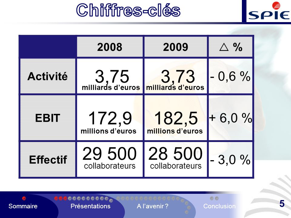 20082009 % Activité 3,75 3,73 - 0,6 % EBIT 172,9182,5 + 6,0 % Effectif 29 500 collaborateurs 28 500 collaborateurs - 3,0 % milliards deuros millions d