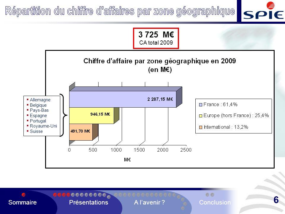 SommairePrésentationsA lavenir ?Conclusion 17
