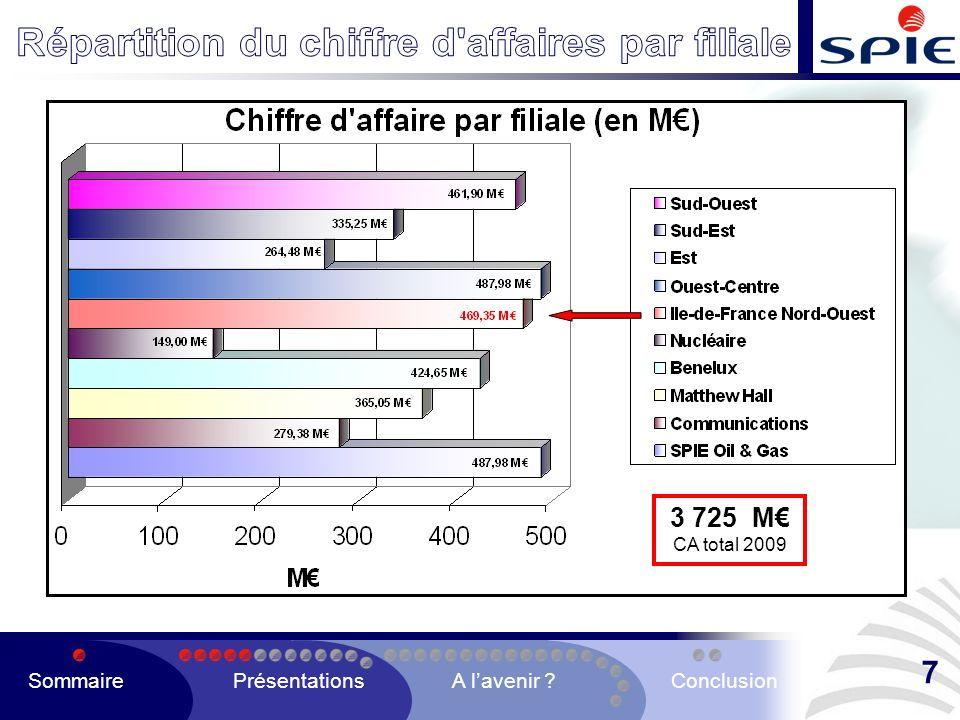 3 725 M CA total 2009 SommairePrésentationsA lavenir ?Conclusion 7