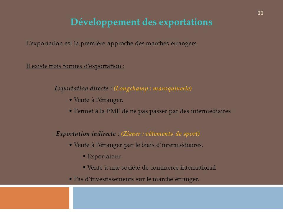 Développement des exportations Lexportation est la première approche des marchés étrangers Il existe trois formes dexportation : Exportation directe :