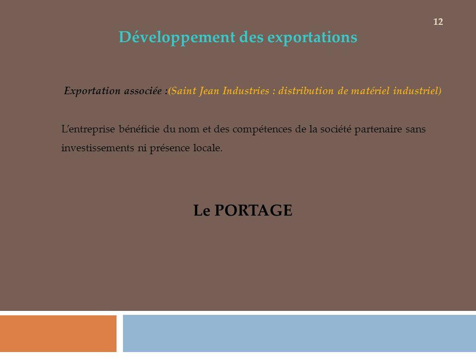 Développement des exportations Exportation associée :(Saint Jean Industries : distribution de matériel industriel) Lentreprise bénéficie du nom et des