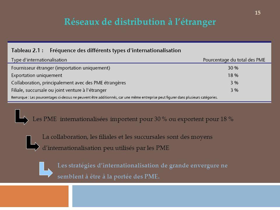 Réseaux de distribution à létranger Les PME internationalisées importent pour 30 % ou exportent pour 18 % La collaboration, les filiales et les succur