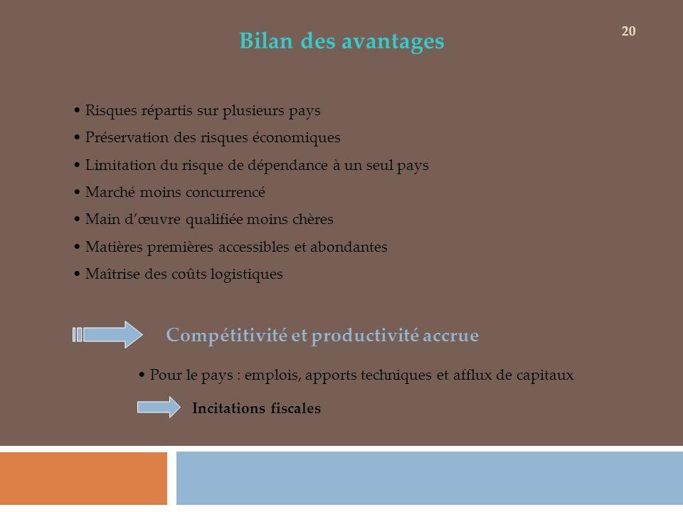 Bilan des avantages Risques répartis sur plusieurs pays Préservation des risques économiques Limitation du risque de dépendance à un seul pays Marché