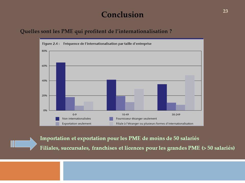 Conclusion Quelles sont les PME qui profitent de linternationalisation ? Importation et exportation pour les PME de moins de 50 salariés Filiales, suc