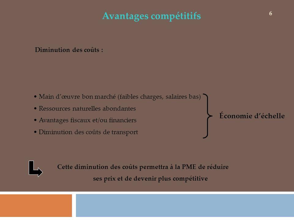 Avantages compétitifs Diminution des coûts : Main dœuvre bon marché (faibles charges, salaires bas) Ressources naturelles abondantes Avantages fiscaux