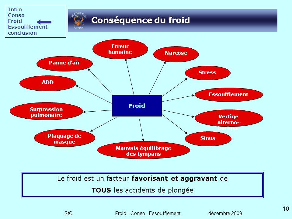 StC Froid - Conso - Essoufflement décembre 2009 9 Pourquoi se refroidit-on ? Pour maintenir sa température centrale a 37°, le corps lutte contre le fr