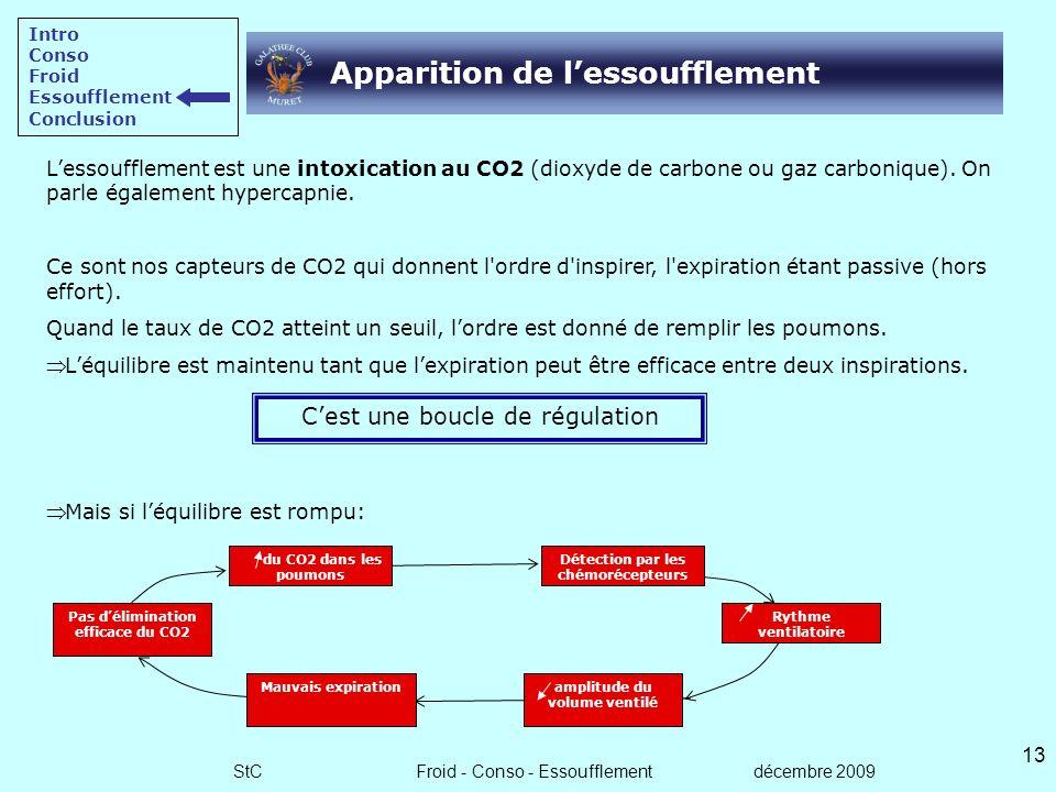 StC Froid - Conso - Essoufflement décembre 2009 12 Conclusion sur le froid Intro Conso Froid Essoufflement Conclusion Mettre en place des signes de «