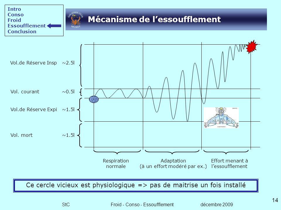 StC Froid - Conso - Essoufflement décembre 2009 13 Apparition de lessoufflement Lessoufflement est une intoxication au CO2 (dioxyde de carbone ou gaz